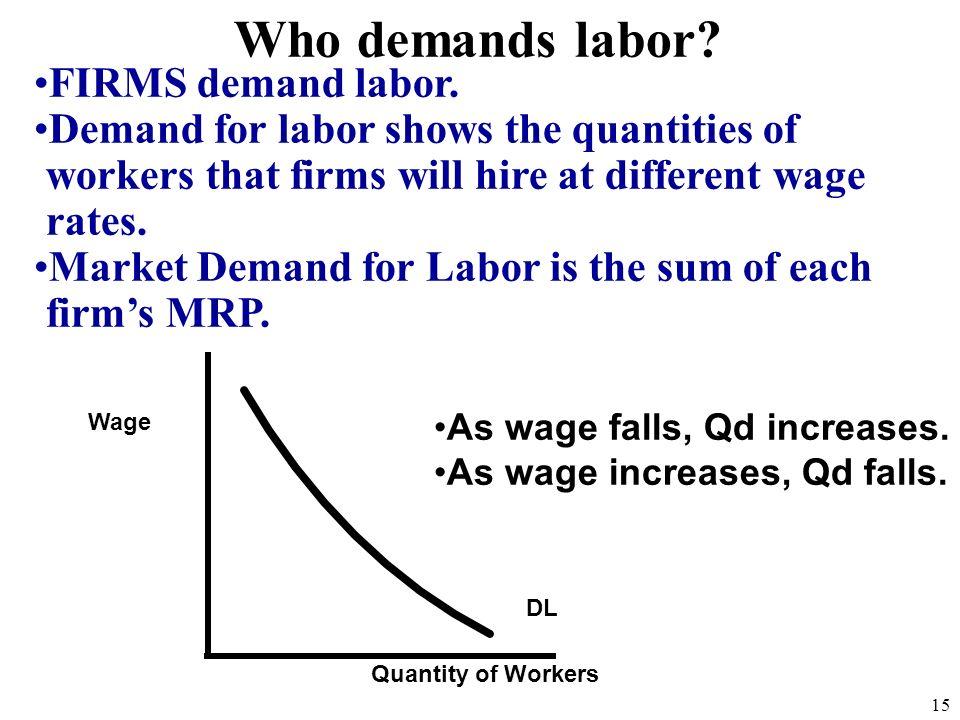 Who demands labor FIRMS demand labor.