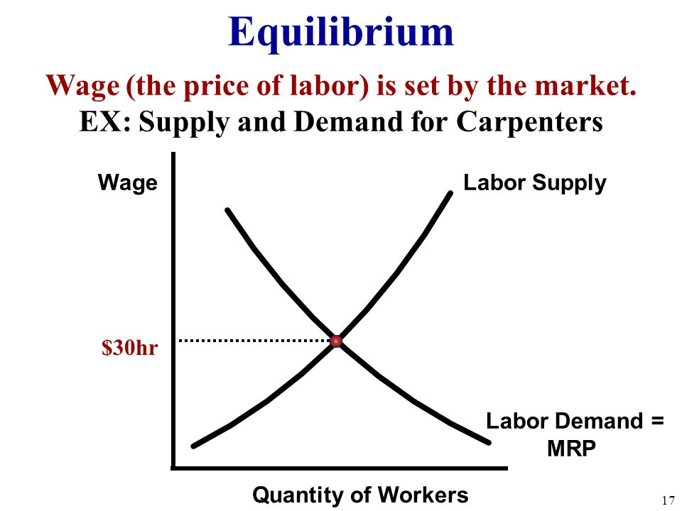 Equilibrium Wage (the price of labor) is set by the market.