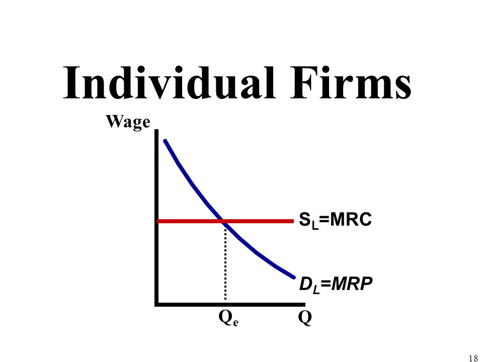Individual Firms Wage SL=MRC DL=MRP Qe Q 18