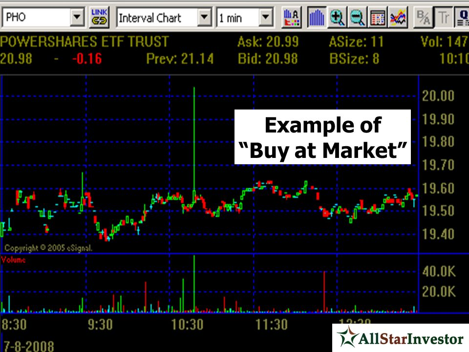 Example of Buy at Market
