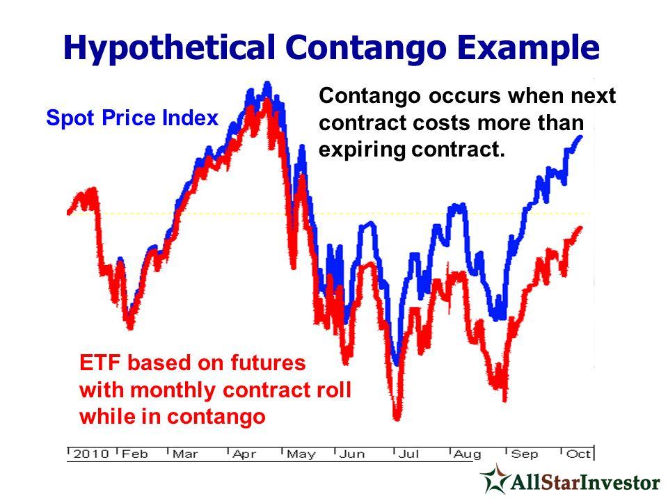 Hypothetical Contango Example