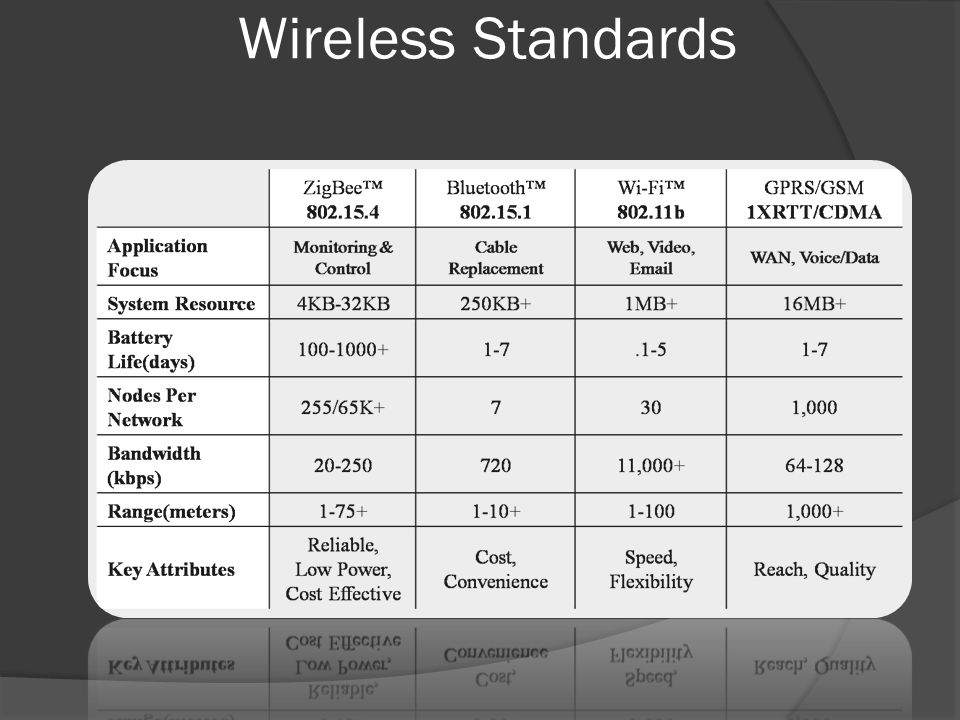 Wireless Standards