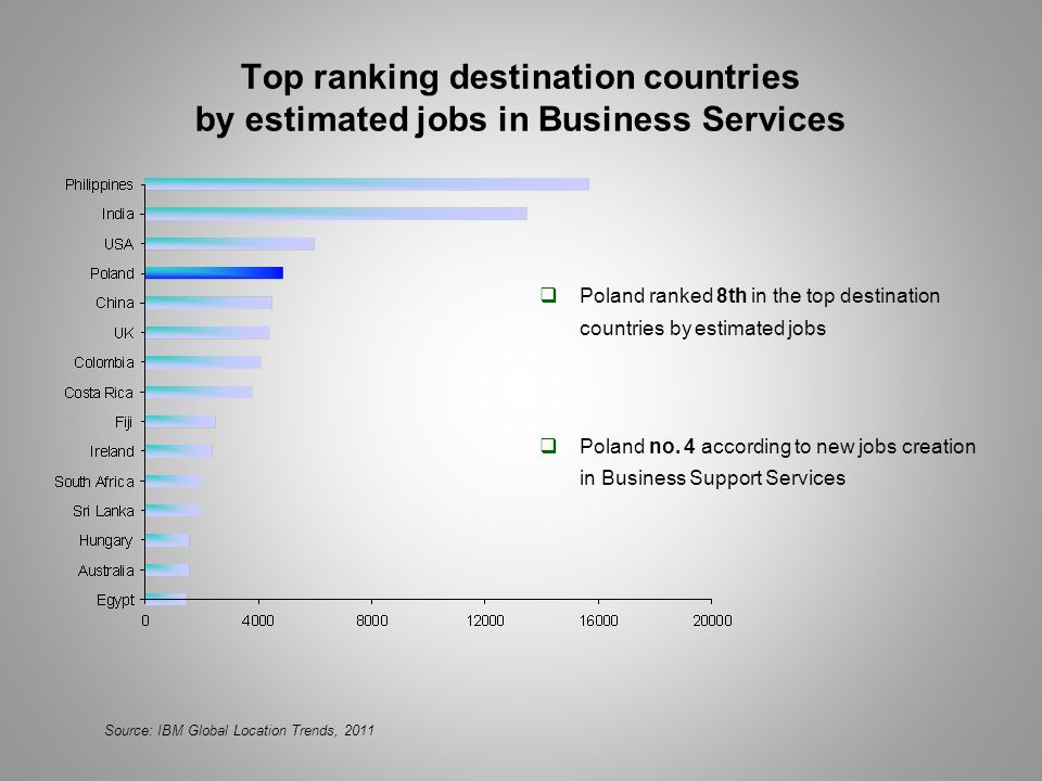 Top ranking destination countries by estimated jobs in Business Services