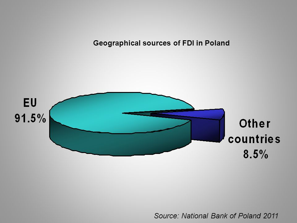 Geographical sources of FDI in Poland