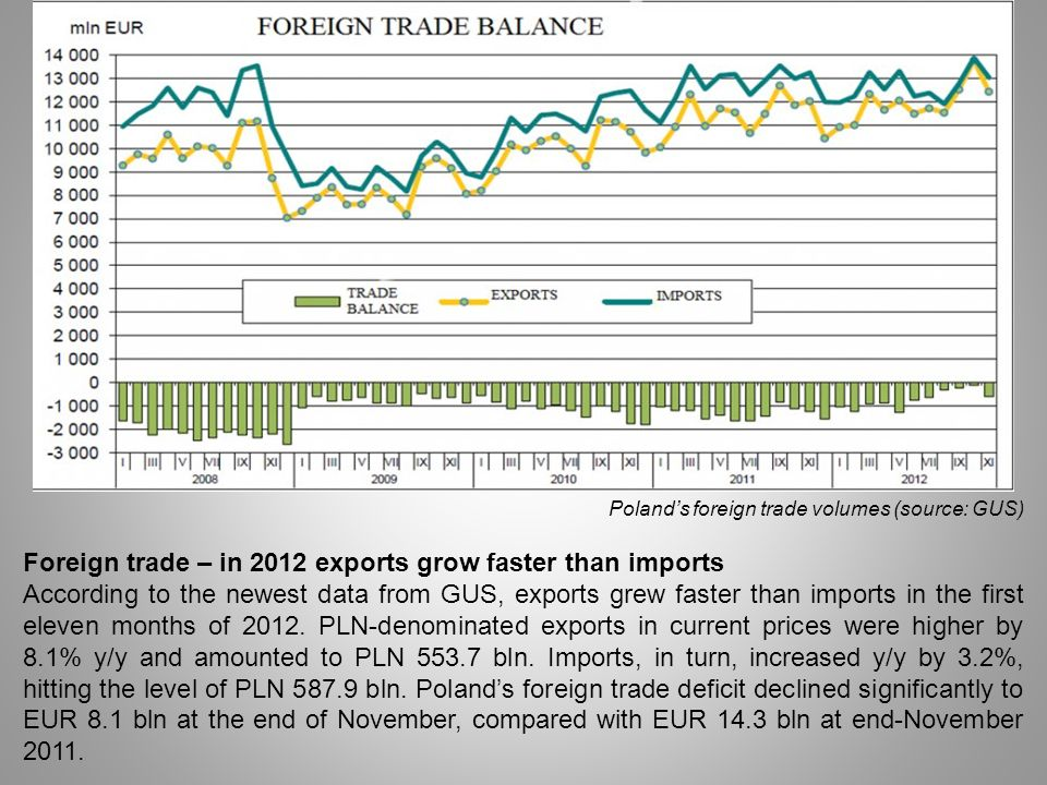 Foreign trade – in 2012 exports grow faster than imports