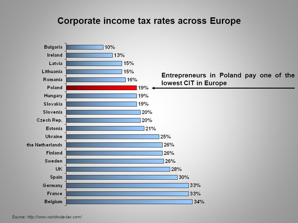 Corporate income tax rates across Europe
