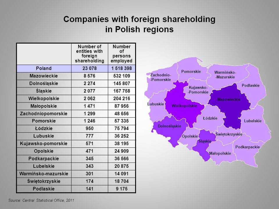 Companies with foreign shareholding in Polish regions