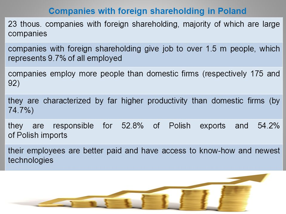Companies with foreign shareholding in Poland