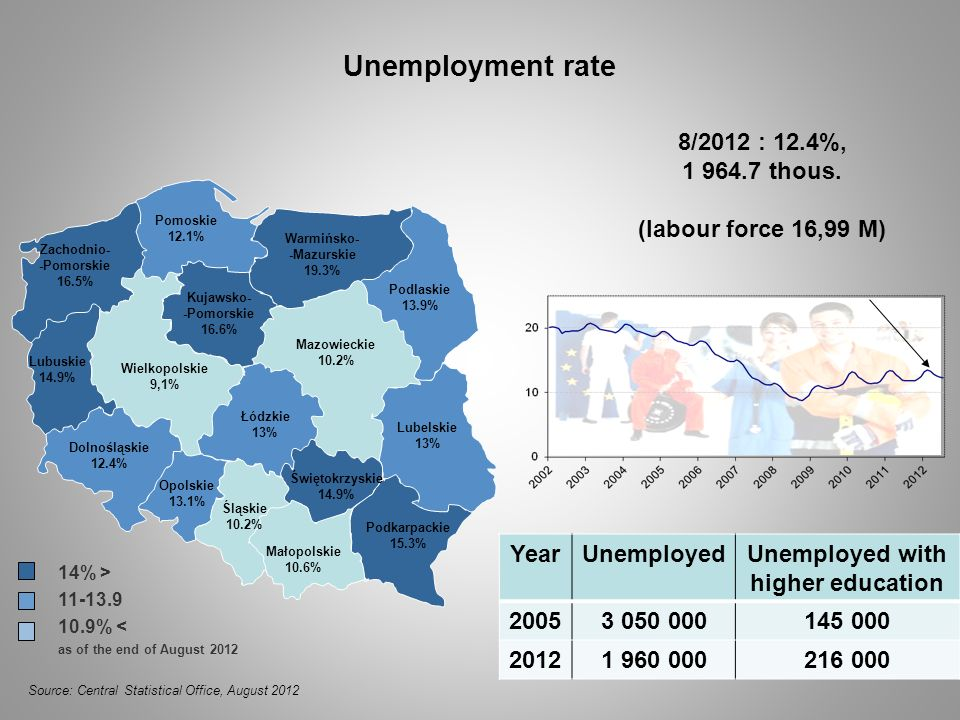 Unemployment rate 8/2012 : 12.4%, 1 964.7 thous.
