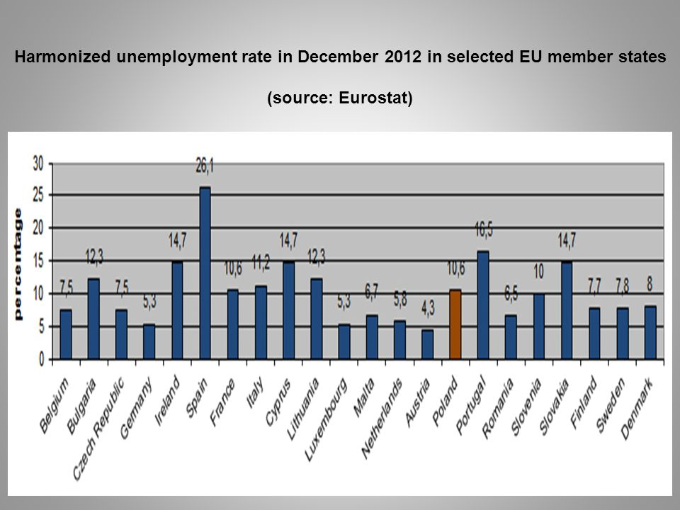 Harmonized unemployment rate in December 2012 in selected EU member states (source: Eurostat)