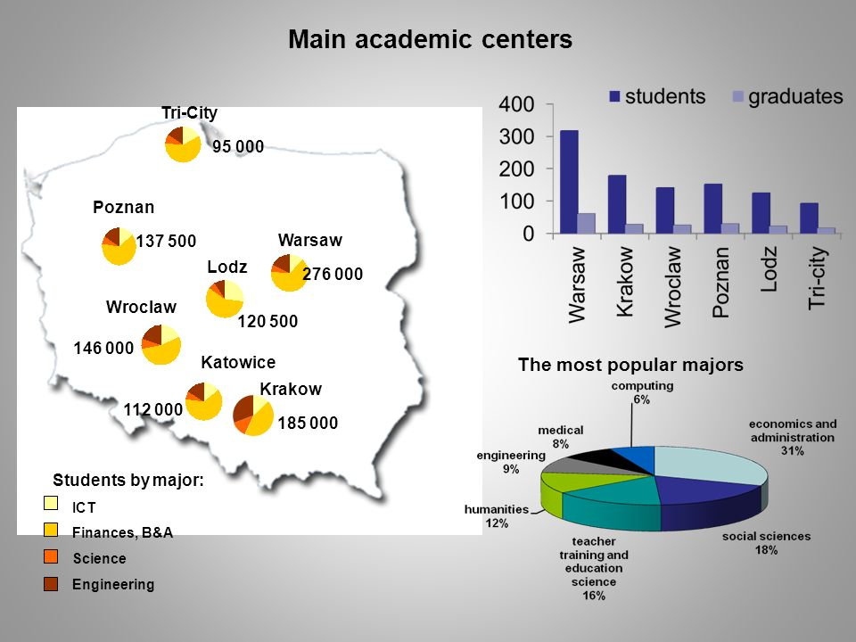 Main academic centers The most popular majors Tri-City 95 000 Poznan