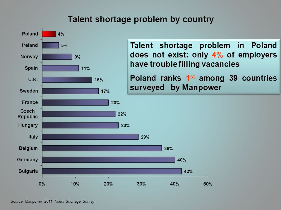 Talent shortage problem by country