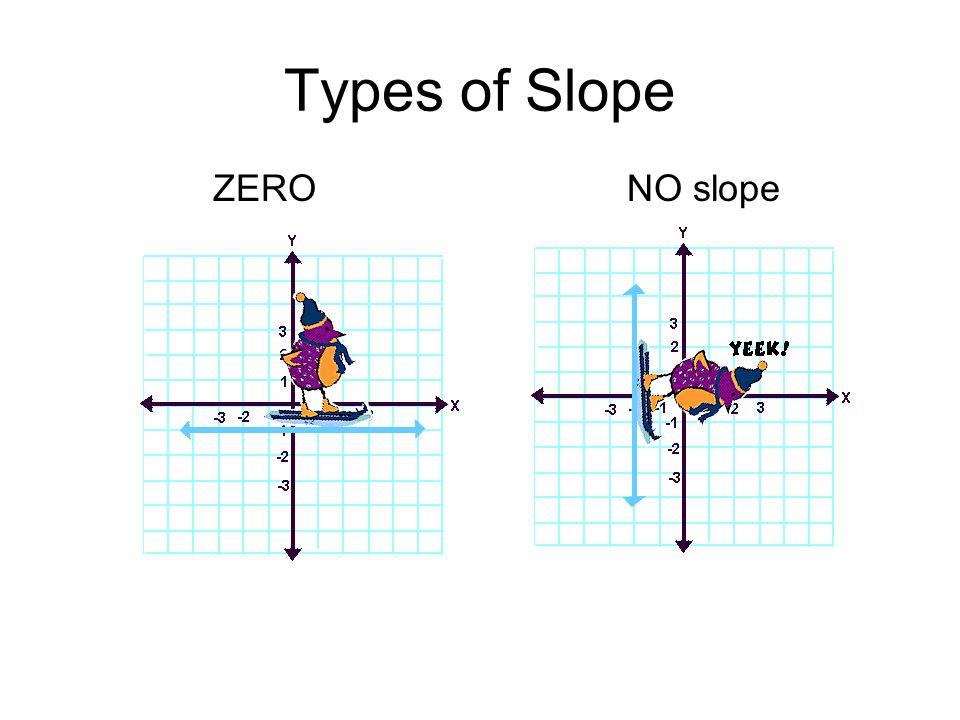 Types of Slope ZERO NO slope