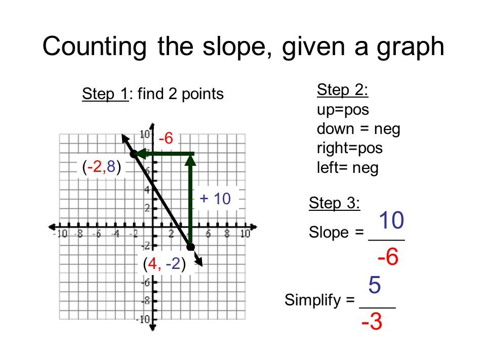 Counting the slope, given a graph