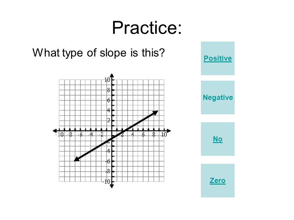 Practice: Positive What type of slope is this Negative No Zero