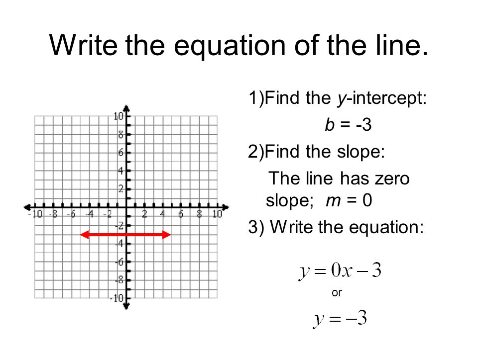 Write the equation of a line passing through (4,7) with undefined (vertical) slope.