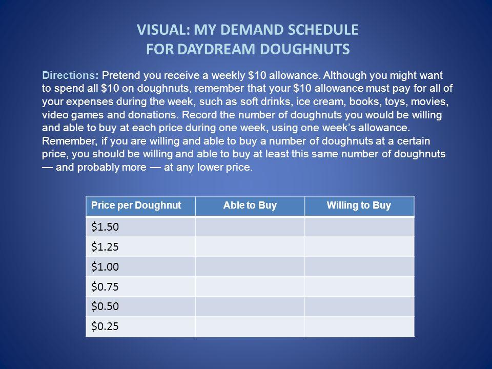 VISUAL: MY DEMAND SCHEDULE FOR DAYDREAM DOUGHNUTS