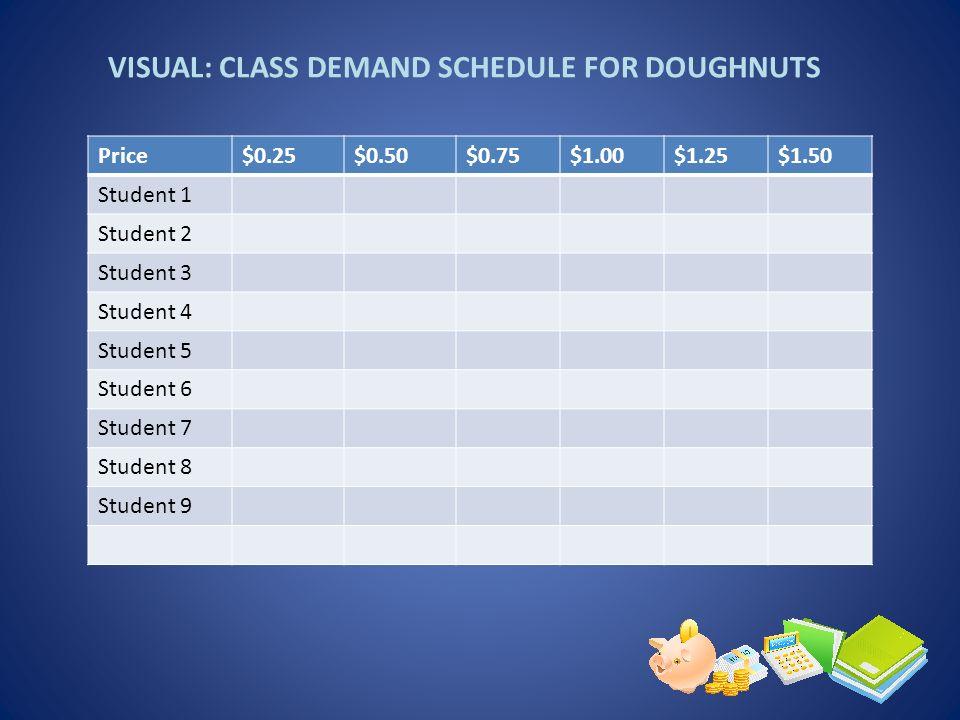 VISUAL: CLASS DEMAND SCHEDULE FOR DOUGHNUTS