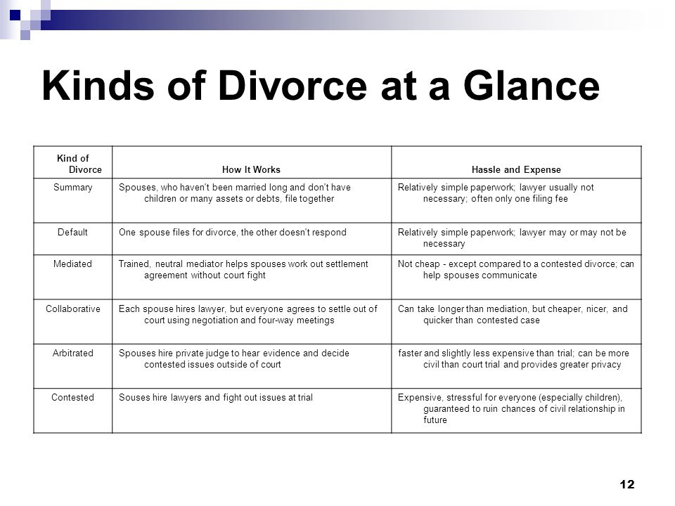 Kinds of Divorce at a Glance