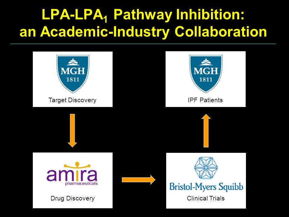 LPA-LPA1 Pathway Inhibition: an Academic-Industry Collaboration