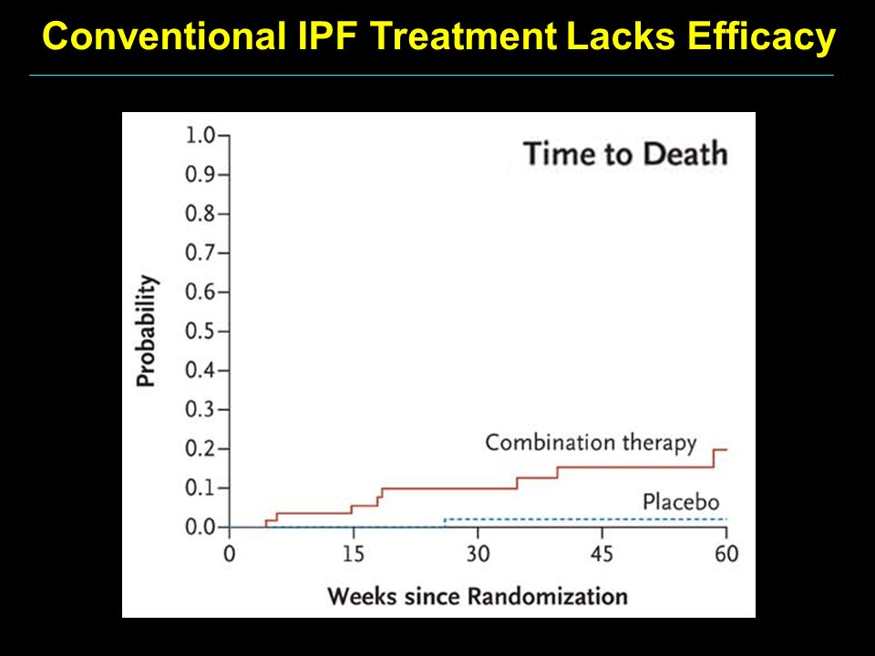 Conventional IPF Treatment Lacks Efficacy