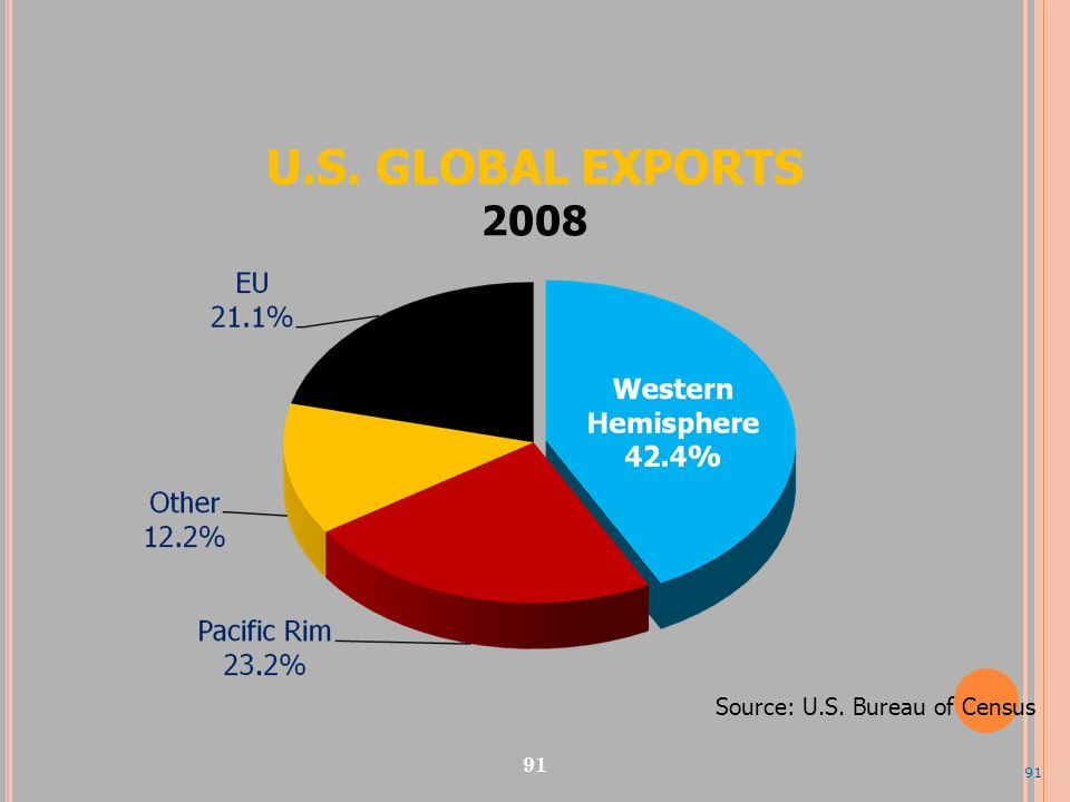 U.S. GLOBAL EXPORTS 2008 Source: U.S. Bureau of Census 91