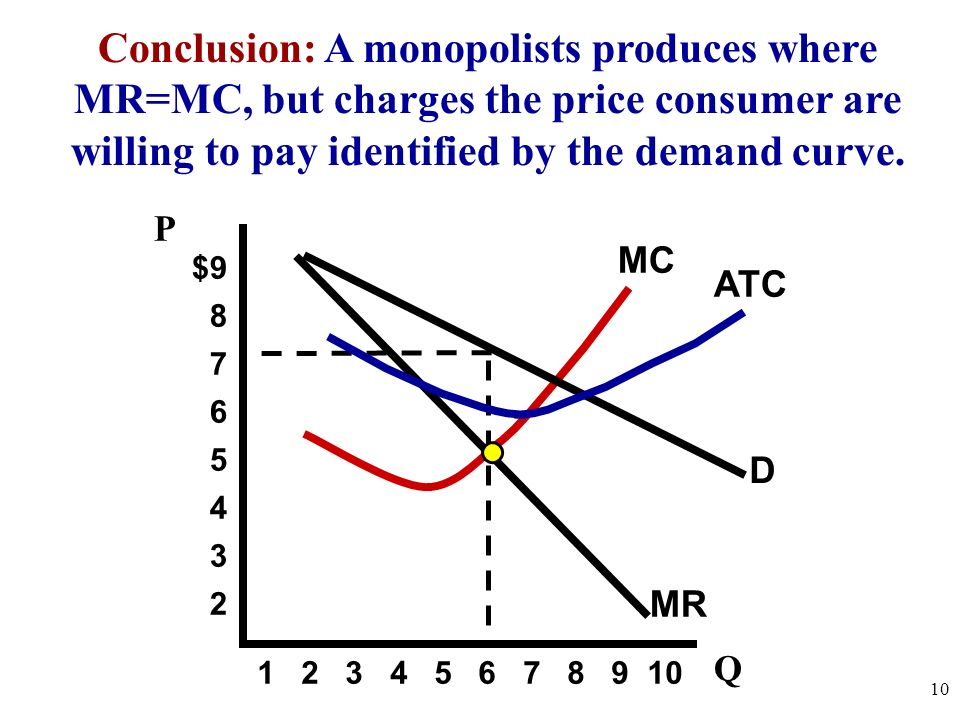 Conclusion: A monopolists produces where MR=MC, but charges the price consumer are willing to pay identified by the demand curve.