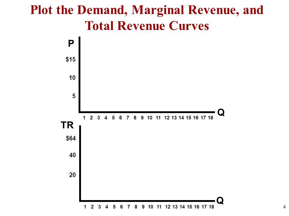 Plot the Demand, Marginal Revenue, and Total Revenue Curves
