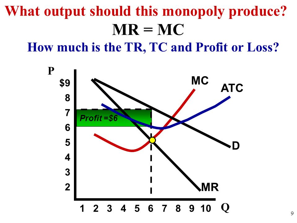 MR = MC What output should this monopoly produce