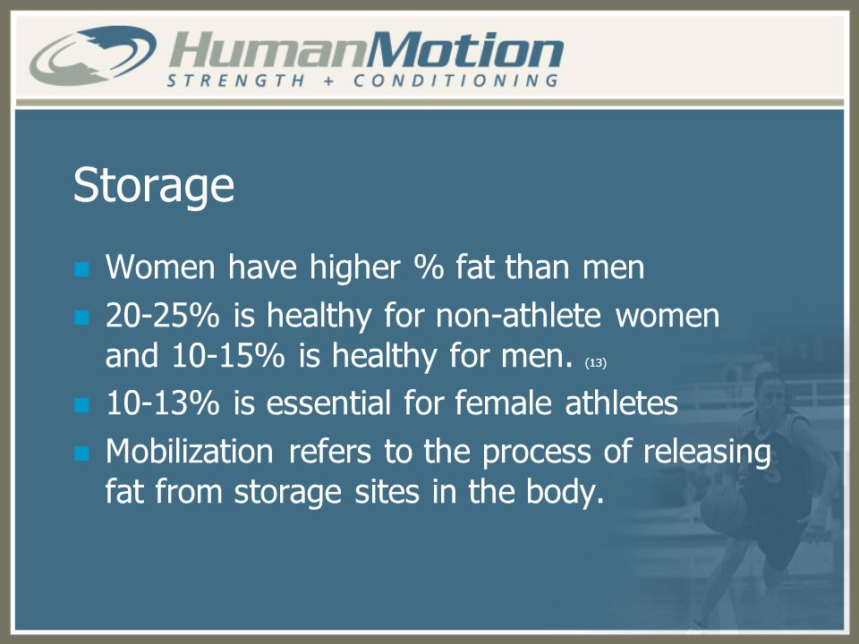 Storage Women have higher % fat than men
