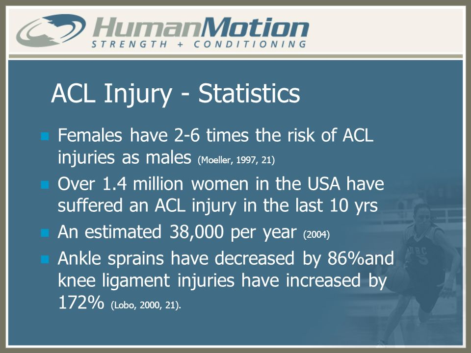 ACL Injury - Statistics