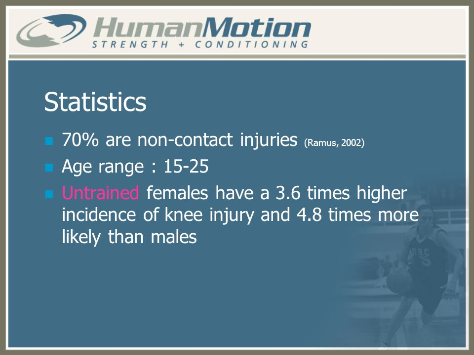 Statistics 70% are non-contact injuries (Ramus, 2002)