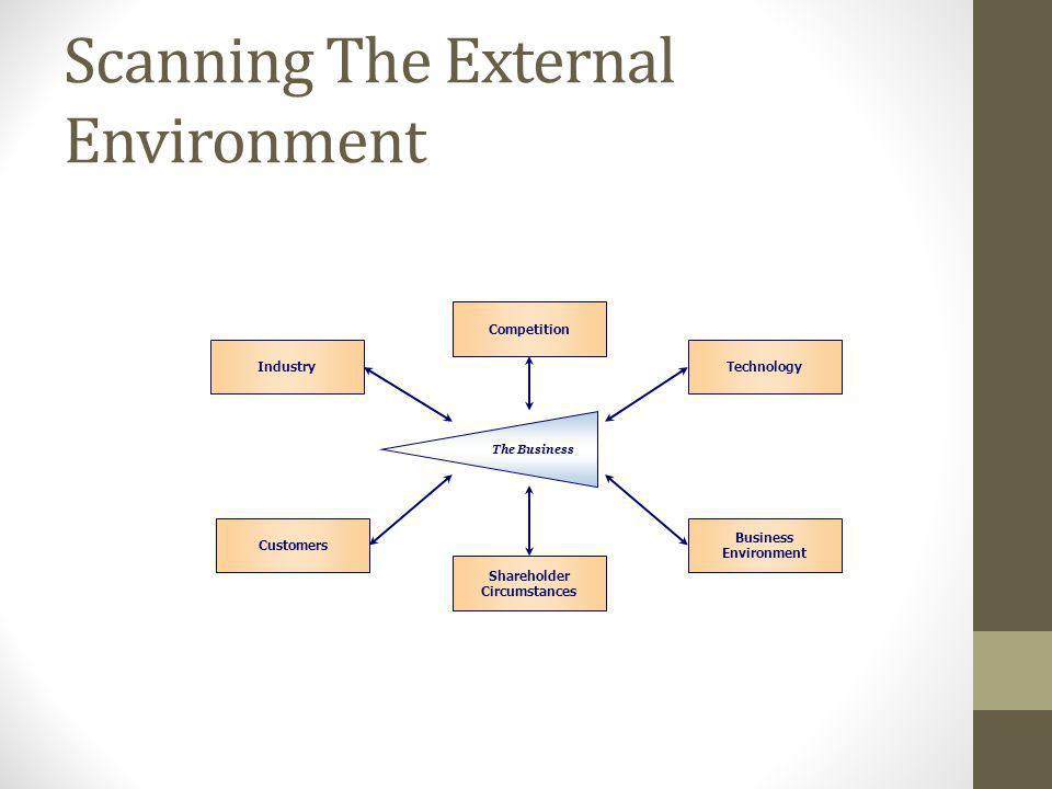 Scanning The External Environment