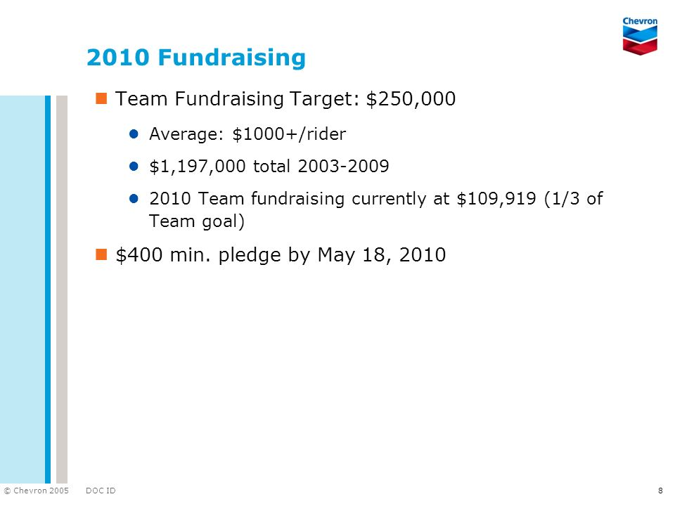 2010 Fundraising Team Fundraising Target: $250,000