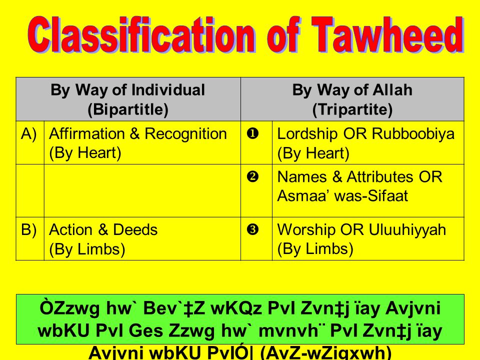 Classification of Tawheed