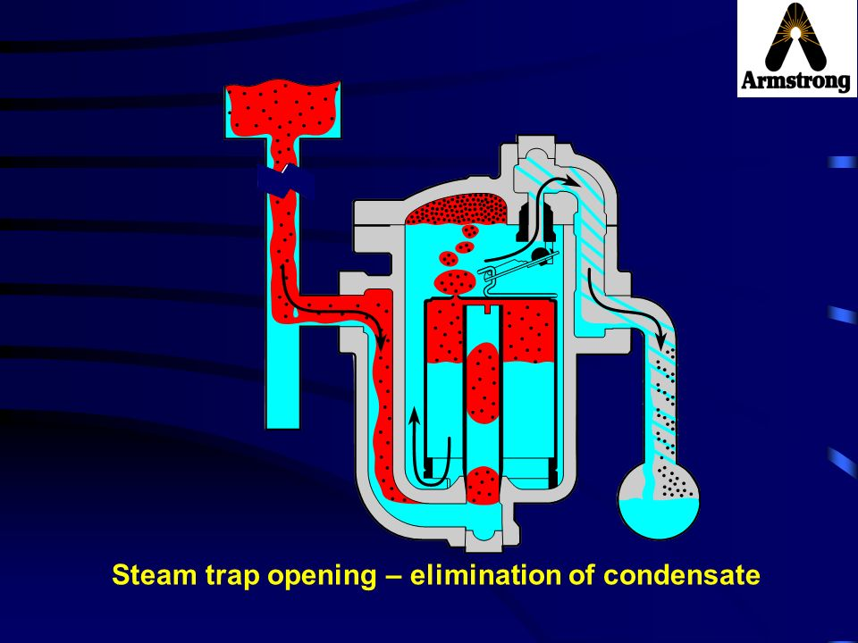 Steam trap opening – elimination of condensate