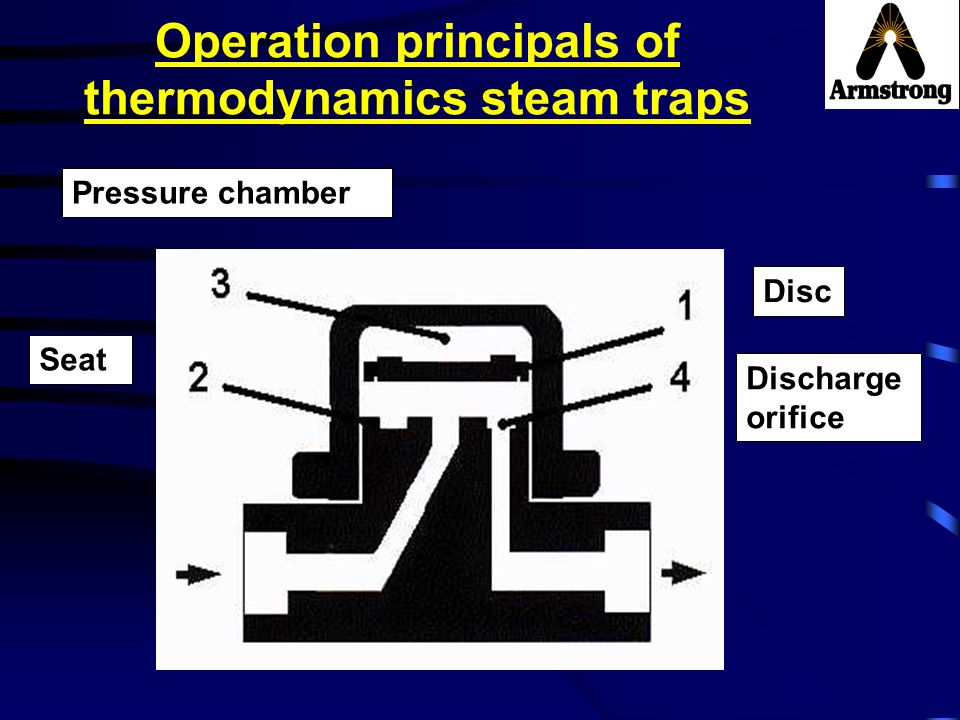 Operation principals of thermodynamics steam traps