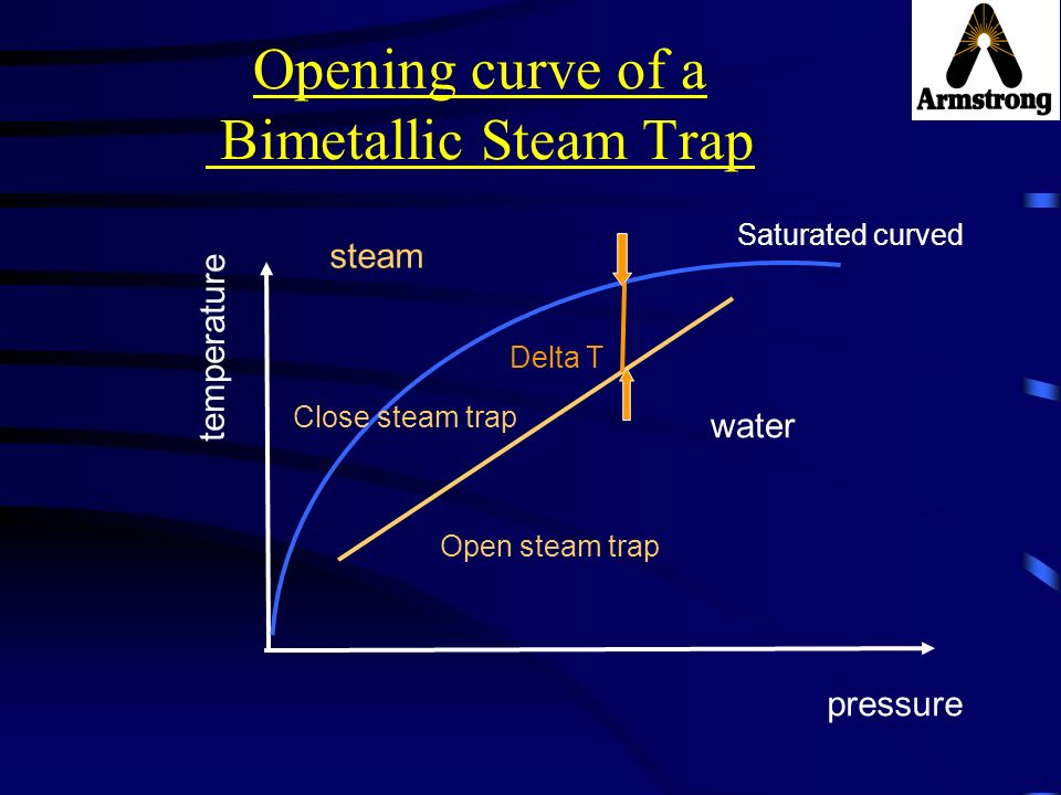 Opening curve of a Bimetallic Steam Trap