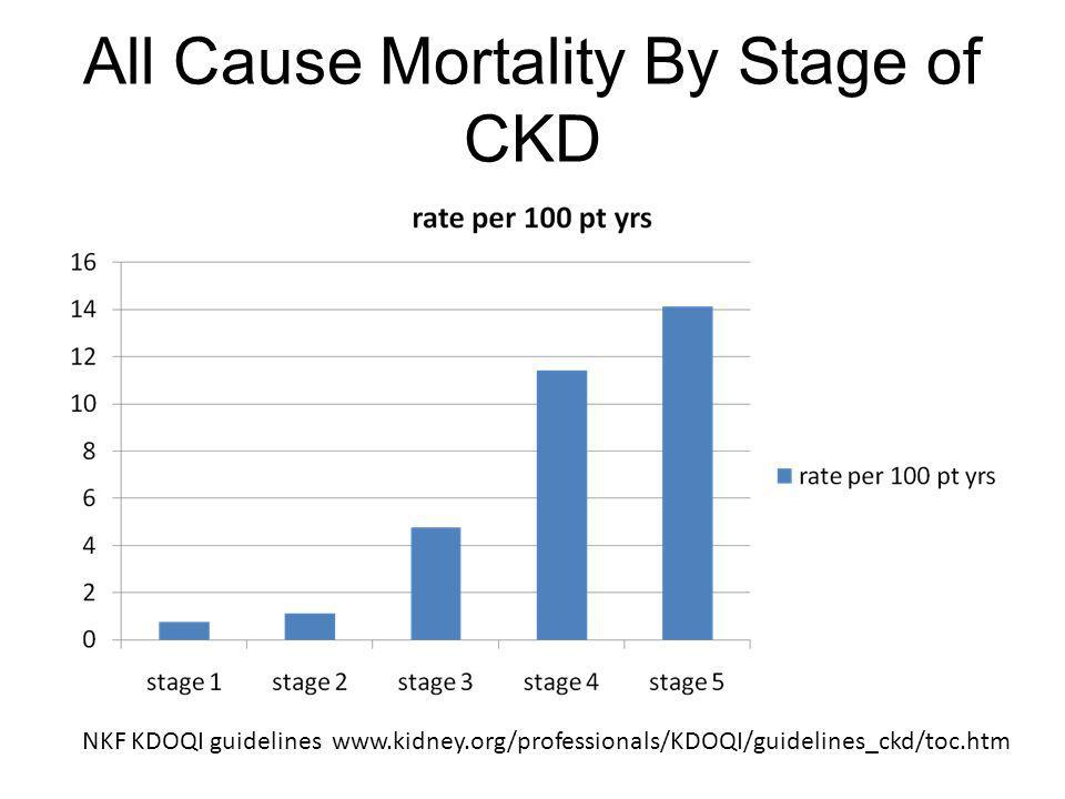 All Cause Mortality By Stage of CKD