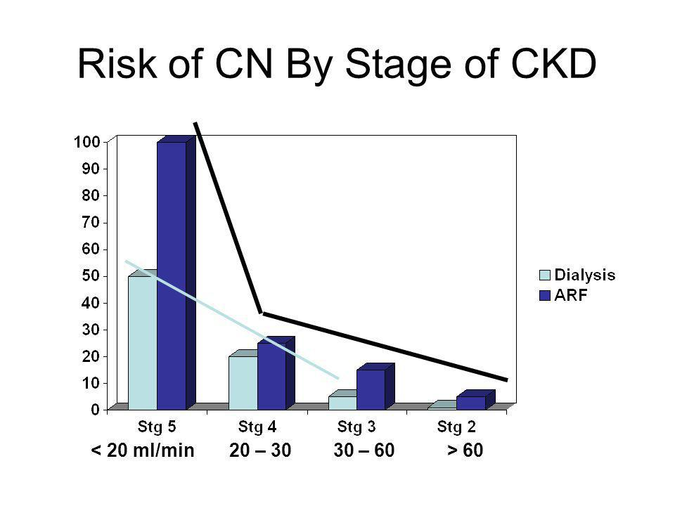 Risk of CN By Stage of CKD