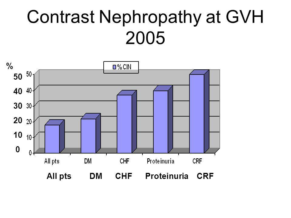 Contrast Nephropathy at GVH 2005