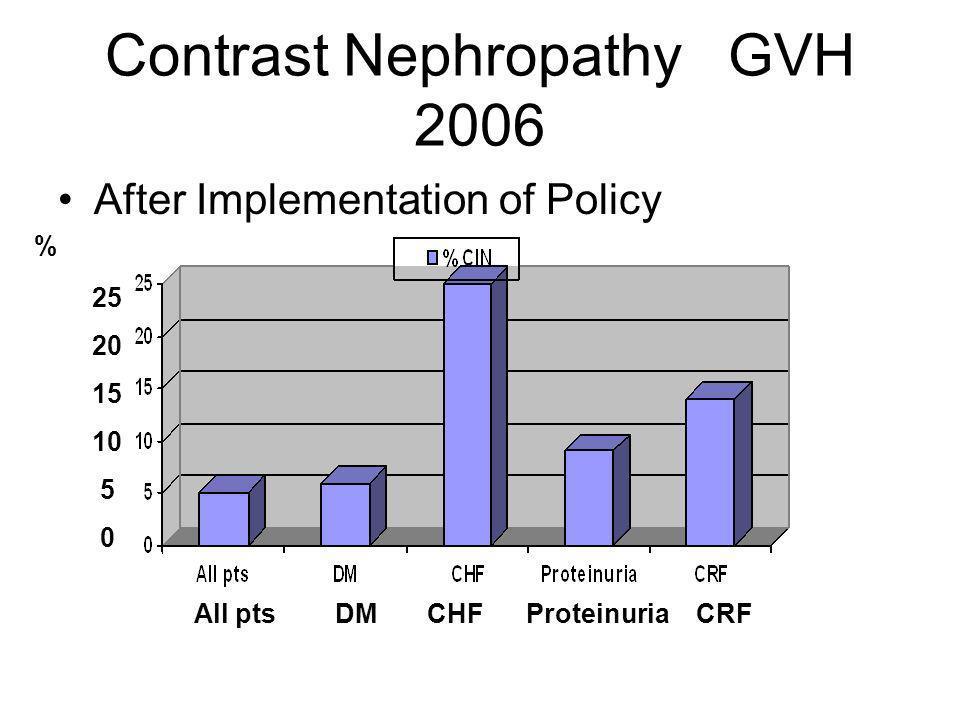 Contrast Nephropathy GVH 2006