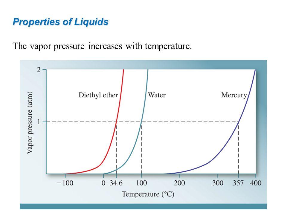 Properties of Liquids The vapor pressure increases with temperature.