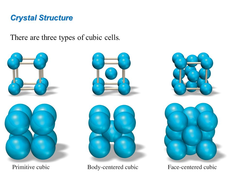 Crystal Structure There are three types of cubic cells.