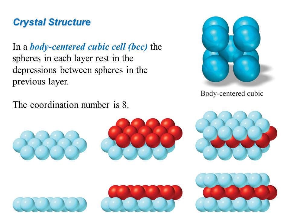 Crystal Structure In a body-centered cubic cell (bcc) the spheres in each layer rest in the depressions between spheres in the previous layer.