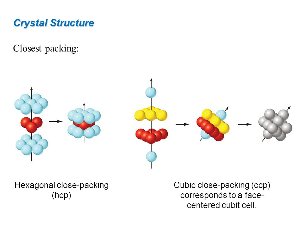 Crystal Structure Closest packing: Hexagonal close-packing (hcp)