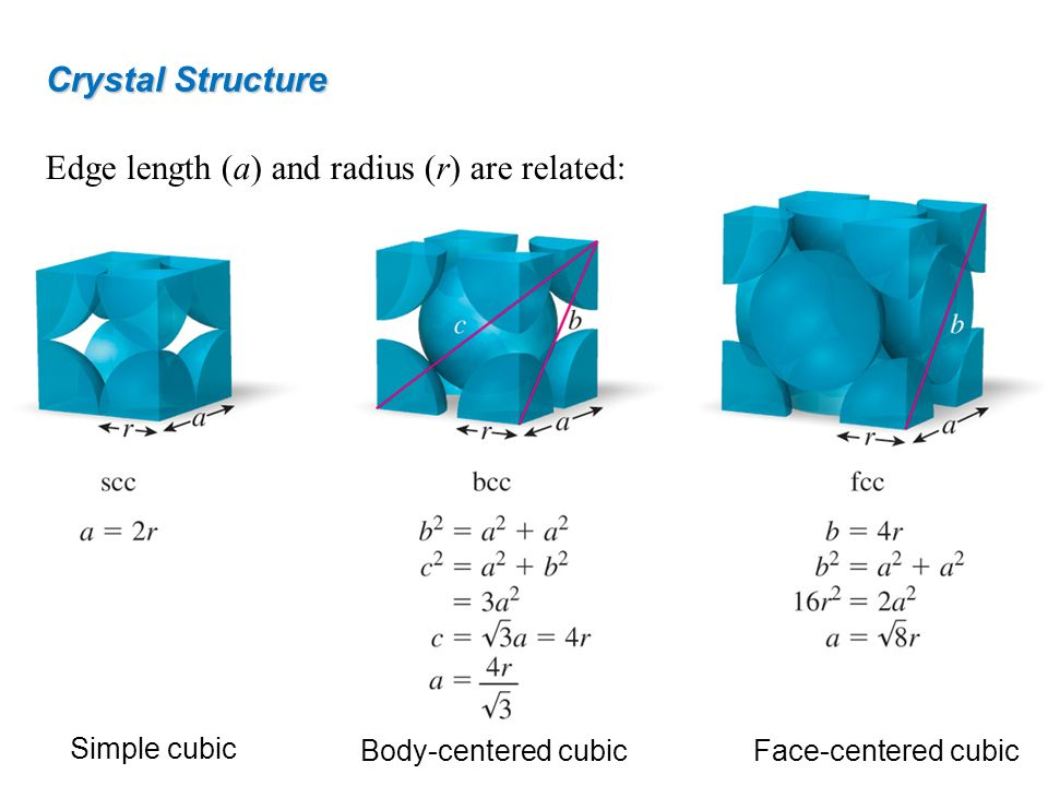 Edge length (a) and radius (r) are related: