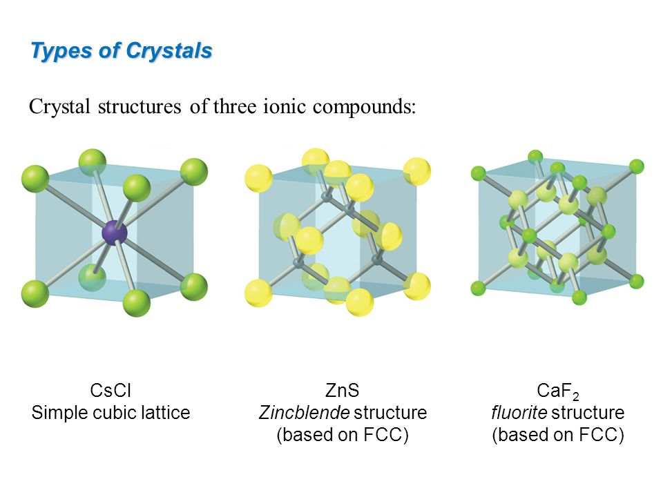 Crystal structures of three ionic compounds: