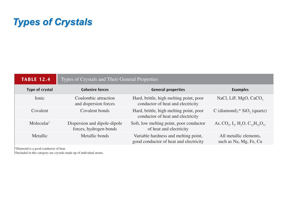 Types of Crystals 50