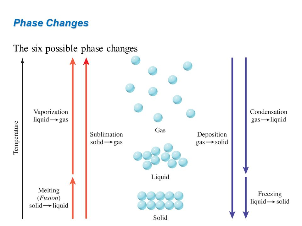 The six possible phase changes
